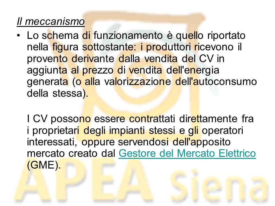 Il meccanismo Lo schema di funzionamento è quello riportato nella figura sottostante: i produttori ricevono il provento derivante dalla vendita del CV