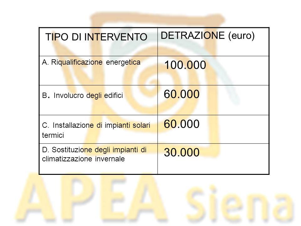 TIPO DI INTERVENTO DETRAZIONE (euro) A. Riqualificazione energetica 100.000 B. Involucro degli edifici 60.000 C. Installazione di impianti solari term