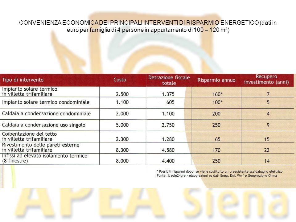 CONVENIENZA ECONOMICA DEI PRINCIPALI INTERVENTI DI RISPARMIO ENERGETICO (dati in euro per famiglia di 4 persone in appartamento di 100 – 120 m 2 )