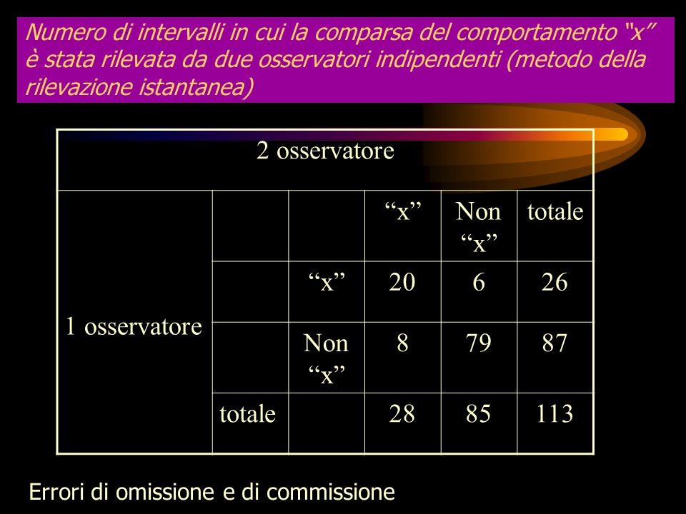 Valutazione dellaccordo tra osservatori nella codifica di intervalli temporali Se gli osservatori debbono registrare la comparsa o meno di un singolo