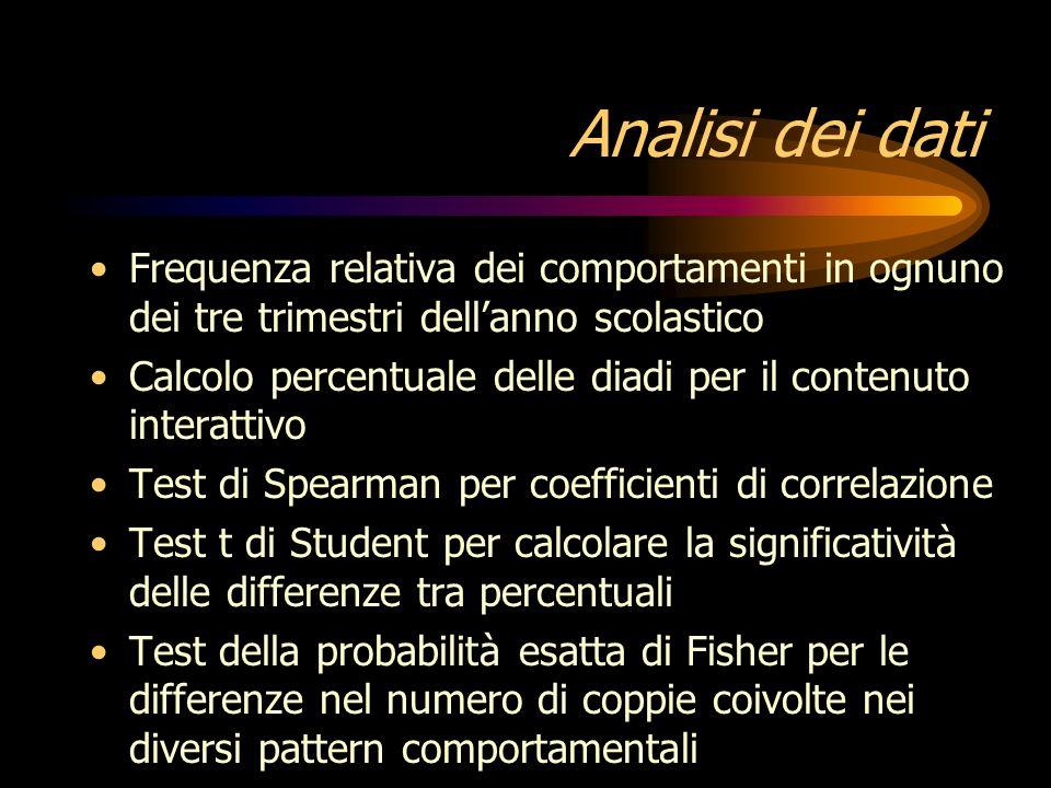 Categorie di analisi Comportamento affiliativo Comportamento agonistico Modalità di gioco