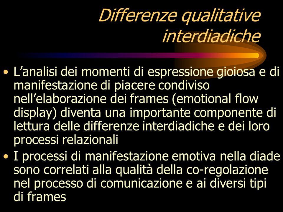 Differenze qualitative interdiadiche Fogel et al. Hanno ipotizzato che le differenze nello sviluppo sensomotorio relativo allesperienza con gli oggett