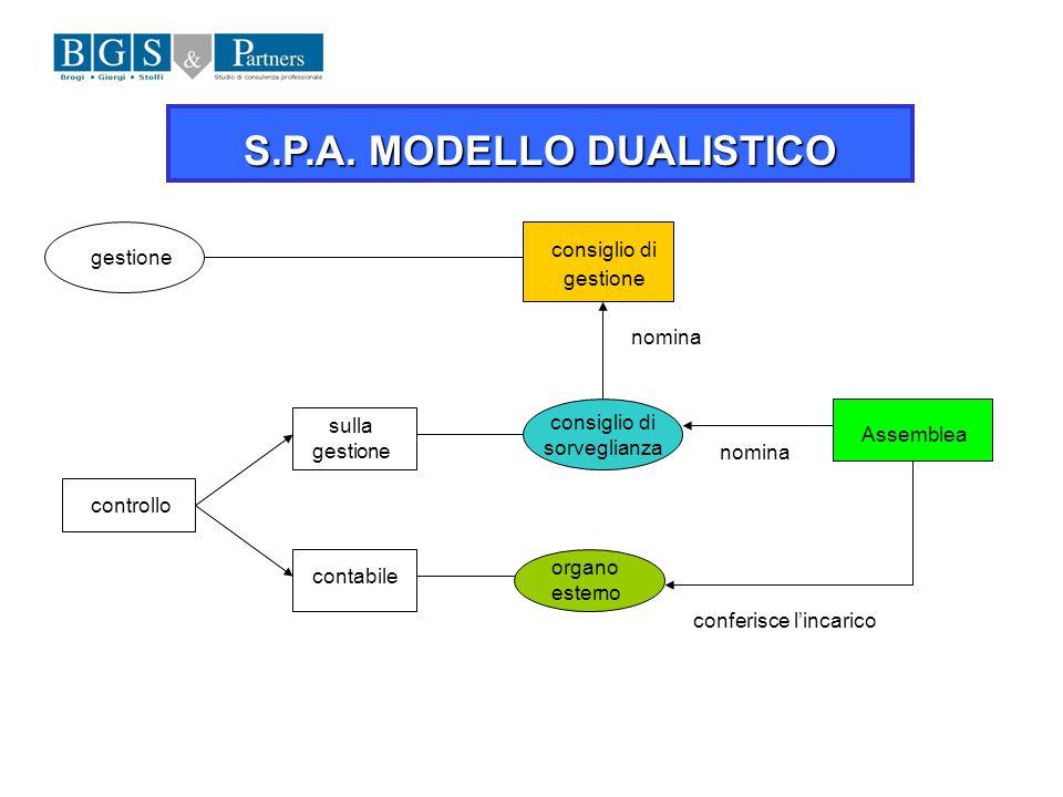 S.P.A. MODELLO DUALISTICO gestione consiglio di gestione Assemblea controllo consiglio di sorveglianza sulla gestione contabile organo esterno nomina