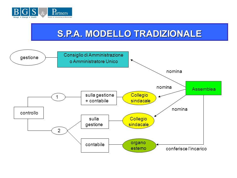 S.P.A. MODELLO TRADIZIONALE gestione Consiglio di Amministrazione o Amministratore Unico Assemblea nomina controllo 1 2 sulla gestione + contabile Col