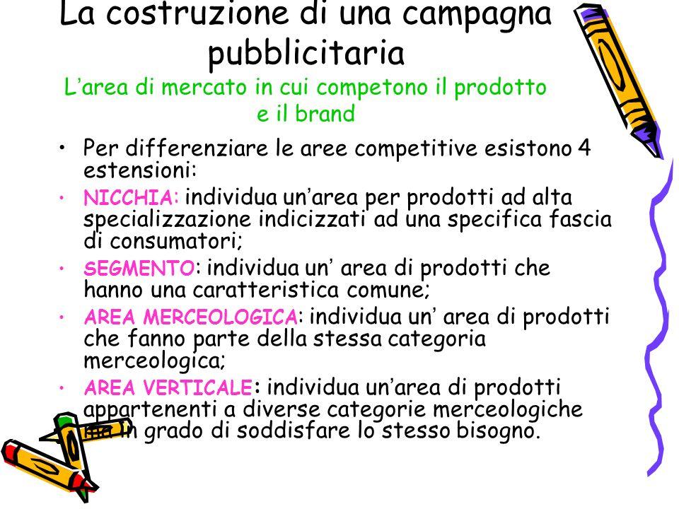 La costruzione di una campagna pubblicitaria L area di mercato in cui competono il prodotto e il brand Per differenziare le aree competitive esistono