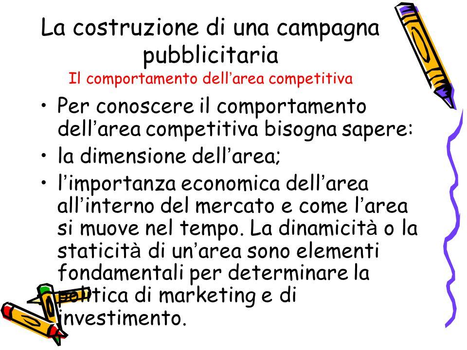 La costruzione di una campagna pubblicitaria Il comportamento dell area competitiva Per conoscere il comportamento dell area competitiva bisogna saper
