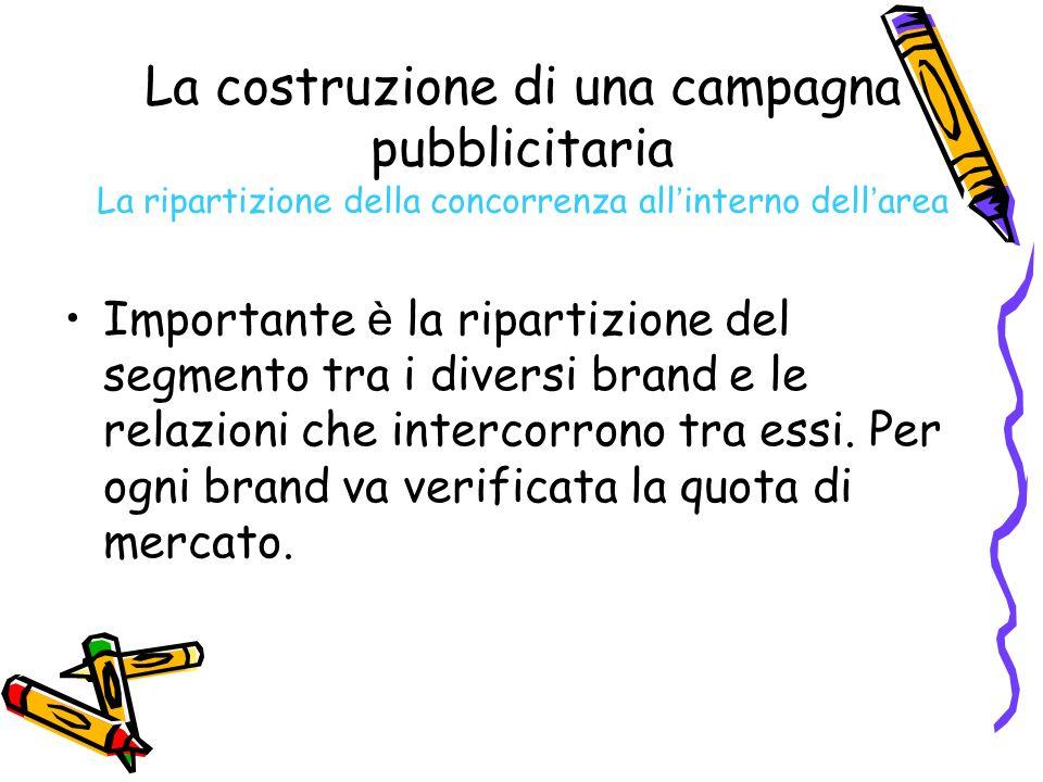 La costruzione di una campagna pubblicitaria La ripartizione della concorrenza all interno dell area Importante è la ripartizione del segmento tra i d