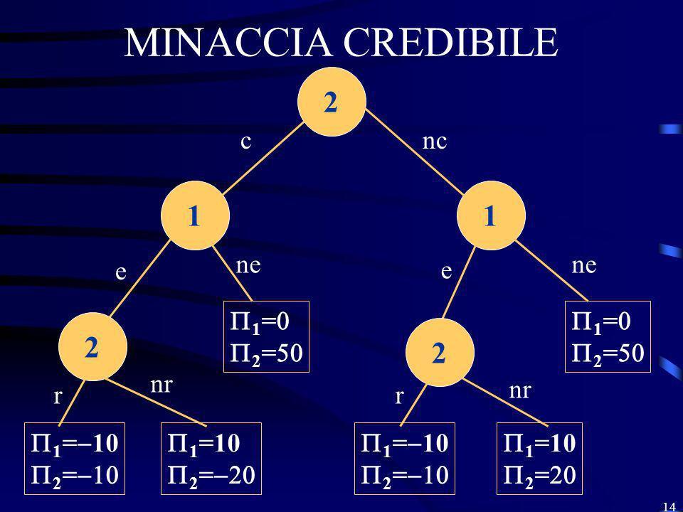 14 MINACCIA CREDIBILE 2 11 cnc e ne e 1 = 10 2 = 2 2 1 = 2 = 1 =10 2 = 1 =10 2 = 1 = 10 2 = 1 = 2 = nr r r