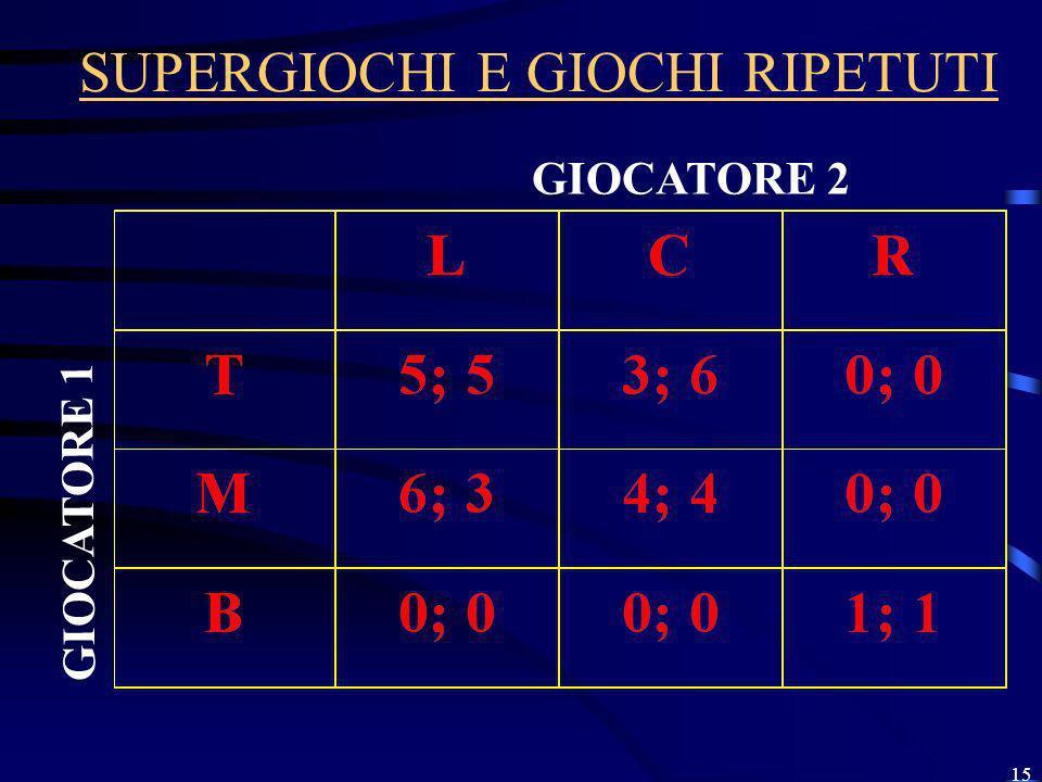 15 SUPERGIOCHI E GIOCHI RIPETUTI GIOCATORE 2 GIOCATORE 1