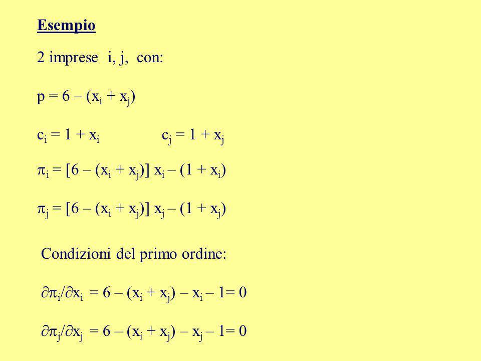 Esempio 2 imprese i, j, con: p = 6 – (x i + x j ) c i = 1 + x i c j = 1 + x j i = 6 – (x i + x j ) x i – (1 + x i ) j = 6 – (x i + x j ) x j – (1 + x