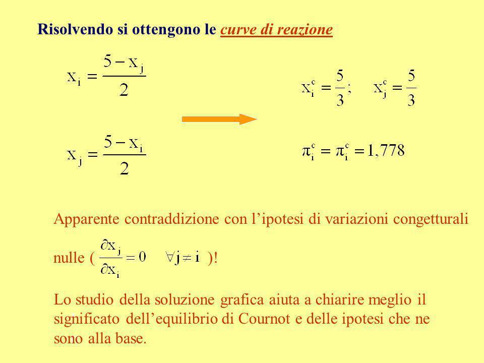 Risolvendo si ottengono le curve di reazione Apparente contraddizione con lipotesi di variazioni congetturali nulle ( )! InIn Lo studio della soluzion