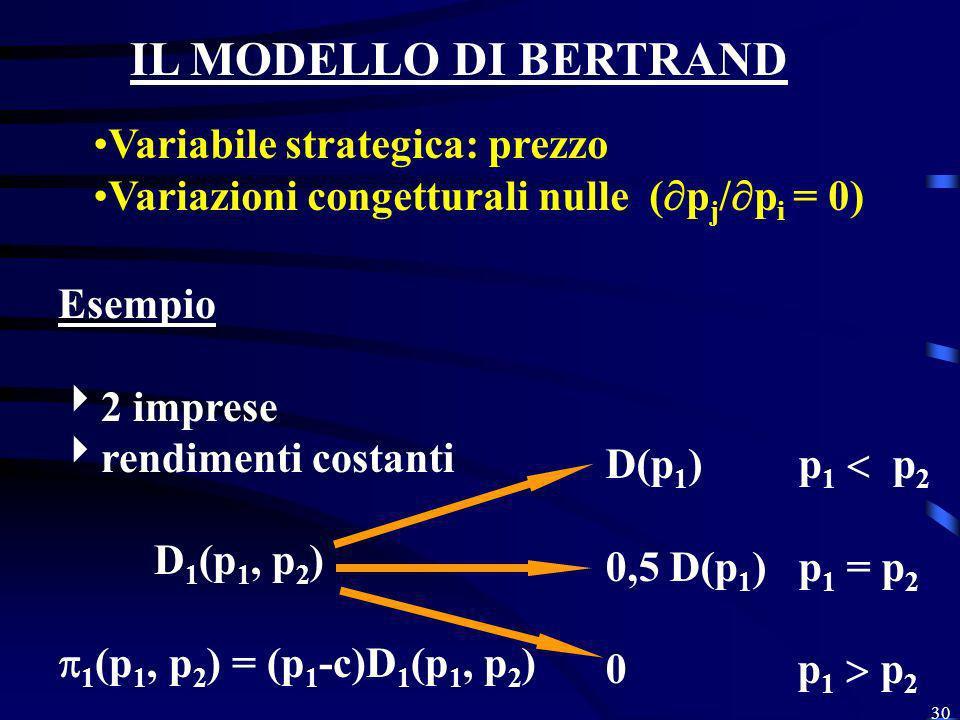 30 IL MODELLO DI BERTRAND Variabile strategica: prezzo Variazioni congetturali nulle ( p j / p i = 0) Esempio 2 imprese rendimenti costanti D 1 (p 1,