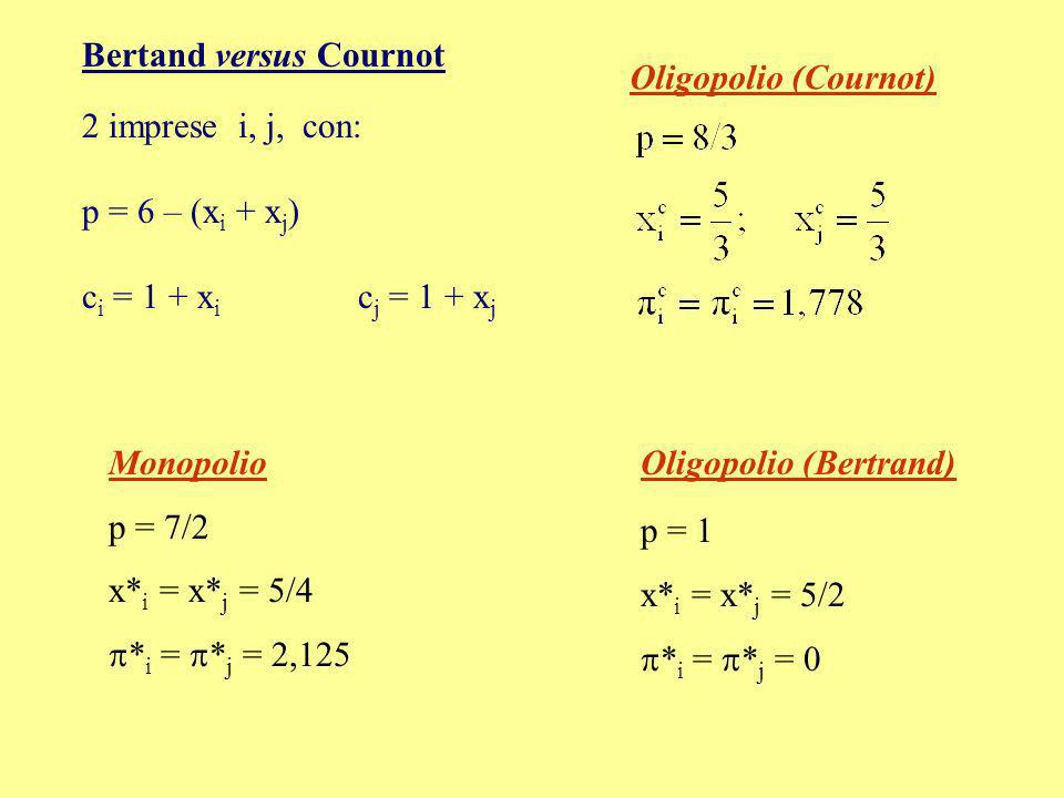 Bertand versus Cournot 2 imprese i, j, con: p = 6 – (x i + x j ) c i = 1 + x i c j = 1 + x j Monopolio p = 7/2 x* i = x* j = 5/4 * i = * j = 2,125 Oli