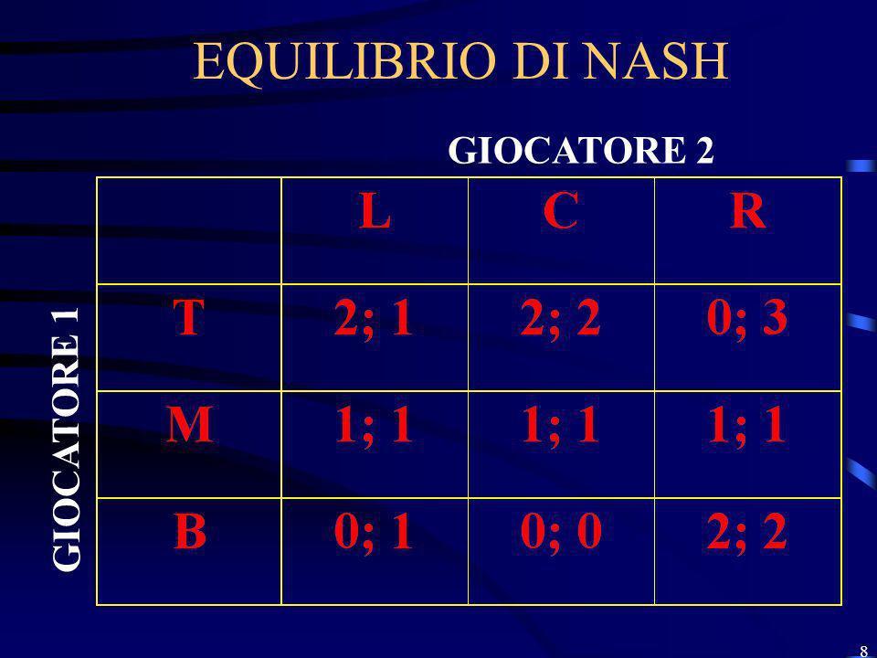 8 EQUILIBRIO DI NASH GIOCATORE 2 GIOCATORE 1