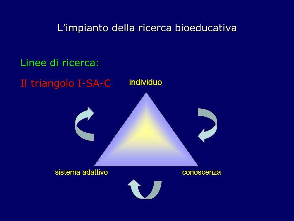 Limpianto della ricerca bioeducativa Linee di ricerca: Nellimpianto di ricerca delle scienze bioeducative si individuano tre macroprospettive di ricerca: prospettive epigenetiche prospettive epigenetiche prospettive biodinamiche prospettive biodinamiche prospettive sinergiche prospettive sinergiche