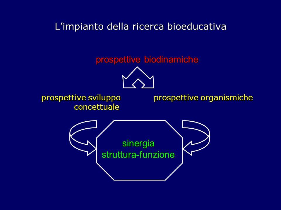 Limpianto della ricerca bioeducativa Le prospettive biodinamiche basi biologiche della cognizione vincoli biologici e sviluppo individuale esperienza e adattamento individuo sistema complesso biodinamico unità di mente, corpo, organismo in interazione con lambiente