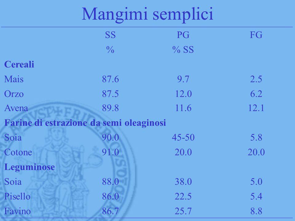 Mangimi semplici SSPGFG % SS Cereali Mais87.69.72.5 Orzo Avena 87.5 89.8 12.0 11.6 6.2 12.1 Farine di estrazione da semi oleaginosi Soia90.045-505.8 C