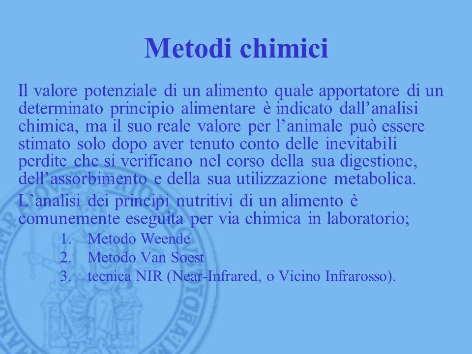 Metodi chimici Il valore potenziale di un alimento quale apportatore di un determinato principio alimentare è indicato dallanalisi chimica, ma il suo