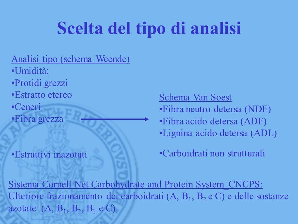Scelta del tipo di analisi Analisi tipo (schema Weende) Umidità; Protidi grezzi Estratto etereo Ceneri Fibra grezza Estrattivi inazotati Schema Van So