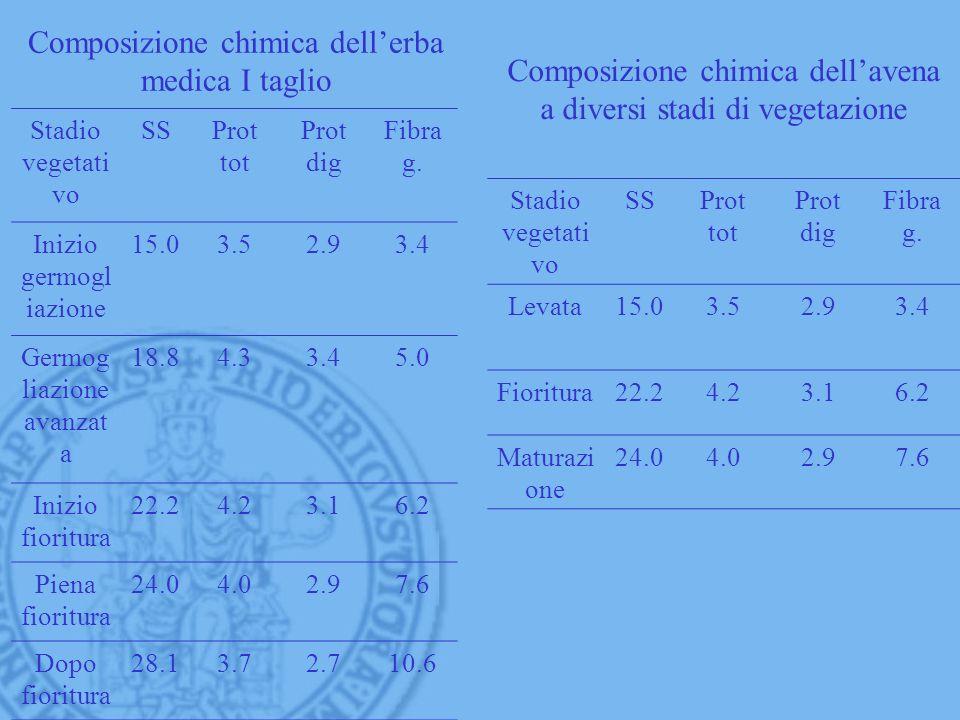 Composizione chimica dellerba medica I taglio Stadio vegetati vo SSProt tot Prot dig Fibra g. Inizio germogl iazione 15.03.52.93.4 Germog liazione ava