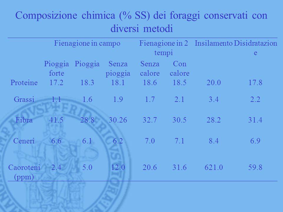 Composizione chimica (% SS) dei foraggi conservati con diversi metodi Fienagione in campoFienagione in 2 tempi InsilamentoDisidratazion e Pioggia fort