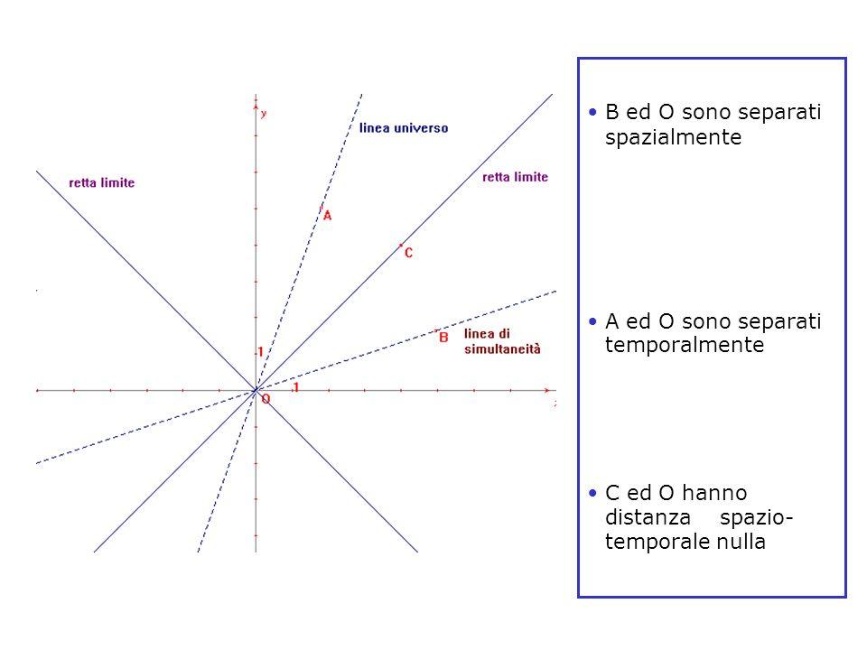 B ed O sono separati spazialmente A ed O sono separati temporalmente C ed O hanno distanza spazio- temporale nulla