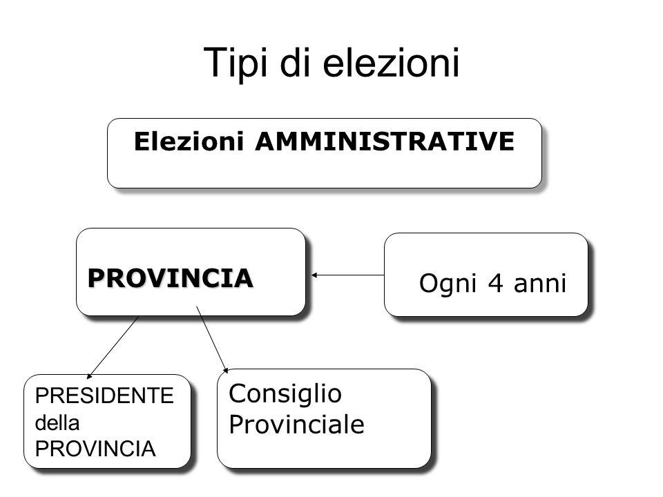 Tipi di elezioni Elezioni AMMINISTRATIVE PROVINCIAPROVINCIA Ogni 4 anni Ogni 4 anni PRESIDENTE della PROVINCIA PRESIDENTE della PROVINCIA Consiglio Pr