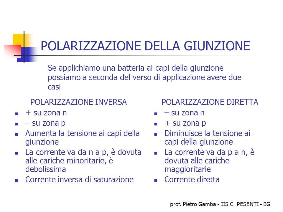 prof. Pietro Gamba - IIS C. PESENTI - BG POLARIZZAZIONE DELLA GIUNZIONE POLARIZZAZIONE INVERSA + su zona n – su zona p Aumenta la tensione ai capi del