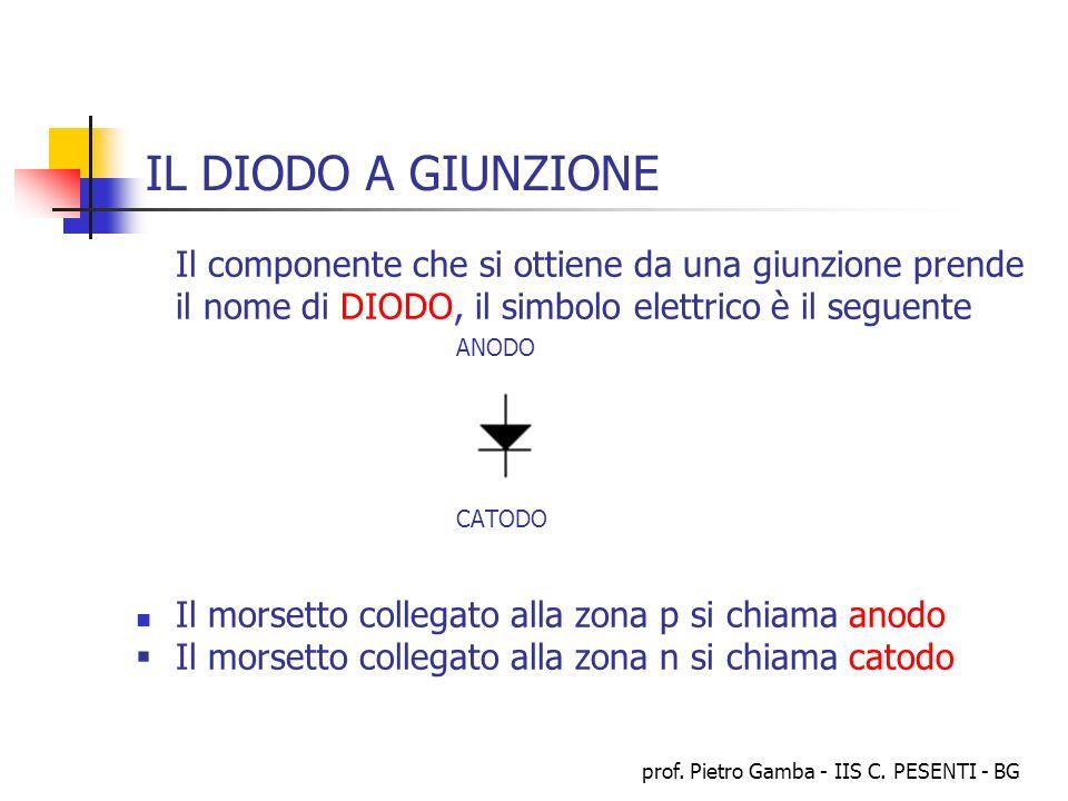 prof. Pietro Gamba - IIS C. PESENTI - BG IL DIODO A GIUNZIONE Il componente che si ottiene da una giunzione prende il nome di DIODO, il simbolo elettr