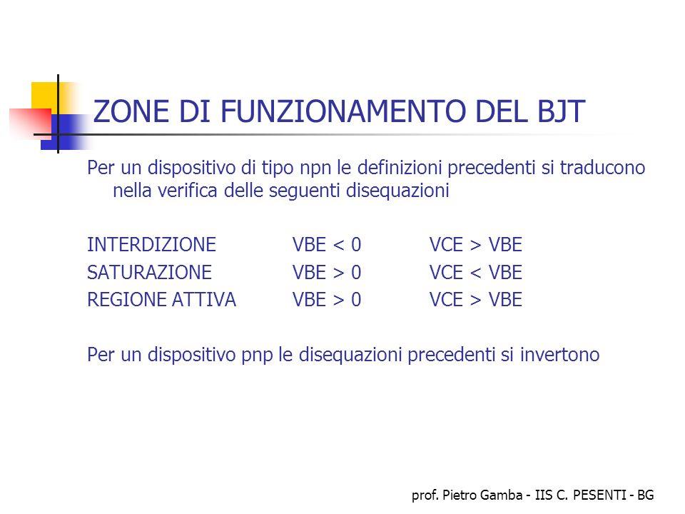prof. Pietro Gamba - IIS C. PESENTI - BG ZONE DI FUNZIONAMENTO DEL BJT Per un dispositivo di tipo npn le definizioni precedenti si traducono nella ver