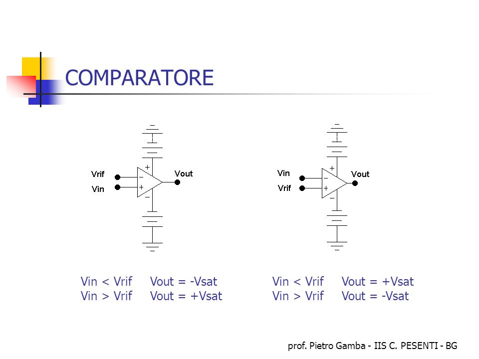 prof. Pietro Gamba - IIS C. PESENTI - BG COMPARATORE Vin < Vrif Vout = -VsatVin < Vrif Vout = +Vsat Vin > Vrif Vout = +Vsat Vin > Vrif Vout = -Vsat
