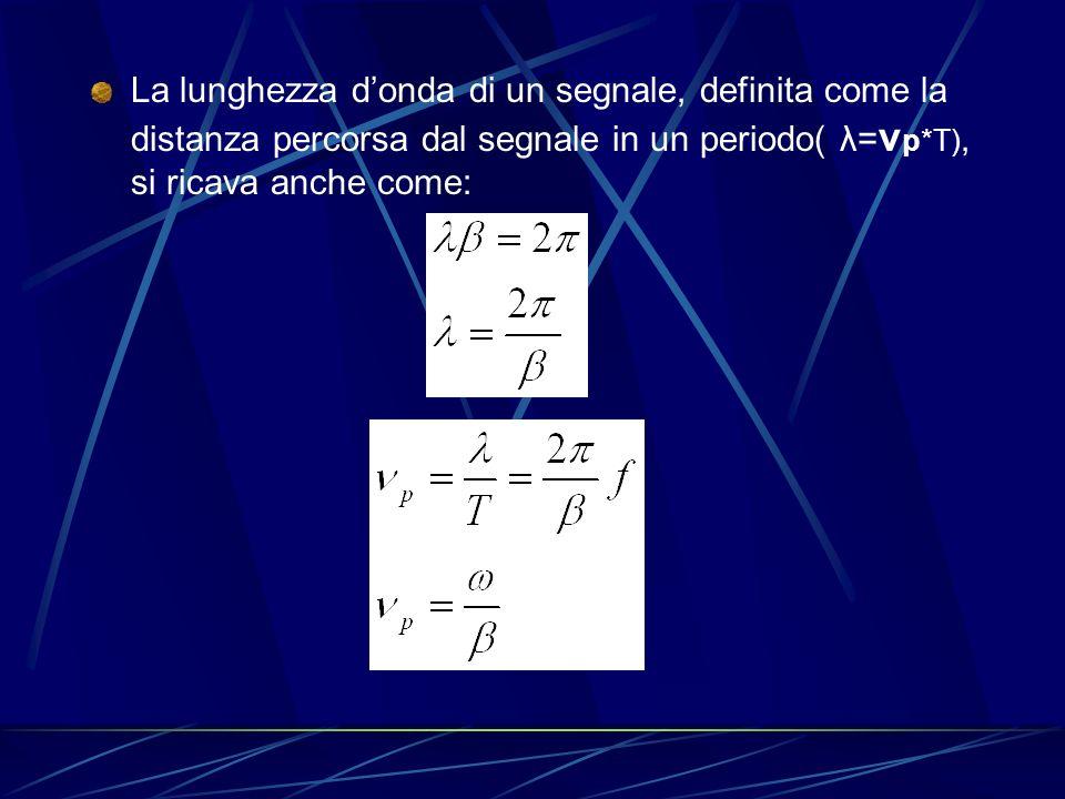 La lunghezza donda di un segnale, definita come la distanza percorsa dal segnale in un periodo( λ= ν p*T), si ricava anche come: