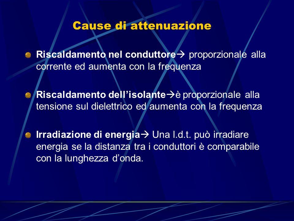 Cause di attenuazione Riscaldamento nel conduttore proporzionale alla corrente ed aumenta con la frequenza Riscaldamento dellisolante è proporzionale alla tensione sul dielettrico ed aumenta con la frequenza Irradiazione di energia Una l.d.t.