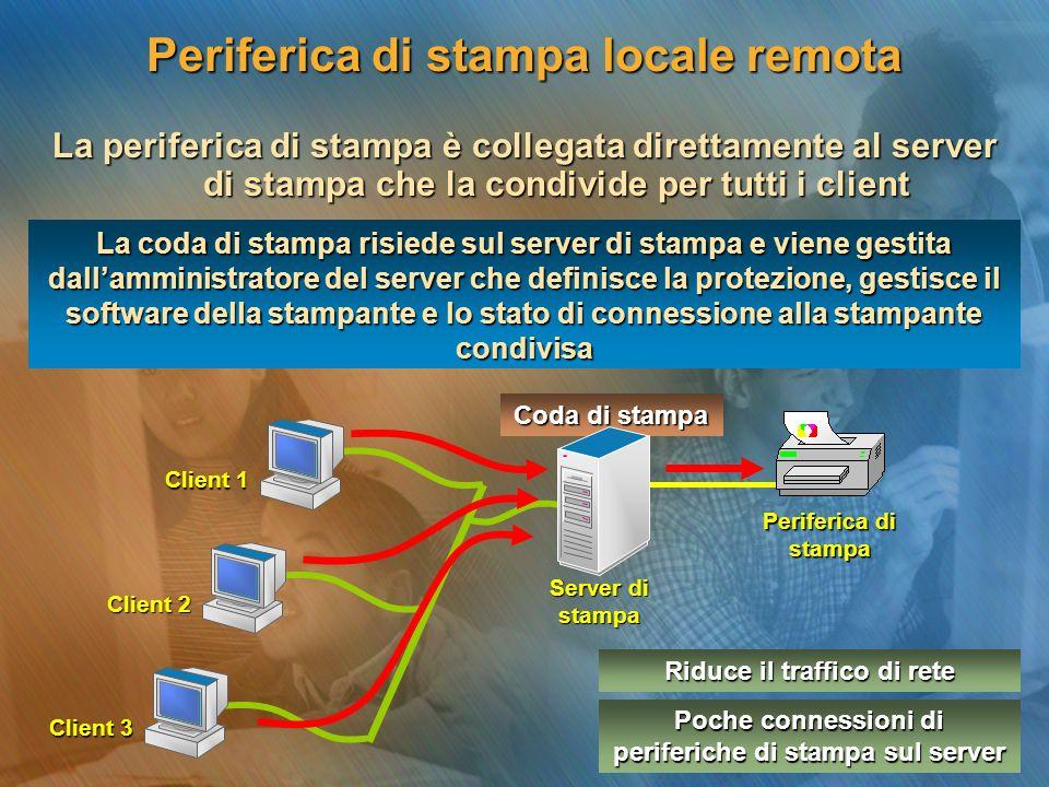 La periferica di stampa è collegata direttamente al server di stampa che la condivide per tutti i client La coda di stampa risiede sul server di stampa e viene gestita dallamministratore del server che definisce la protezione, gestisce il software della stampante e lo stato di connessione alla stampante condivisa Periferica di stampa Client 1 Coda di stampa Client 2 Client 3 Riduce il traffico di rete Poche connessioni di periferiche di stampa sul server Server di stampa Periferica di stampa locale remota