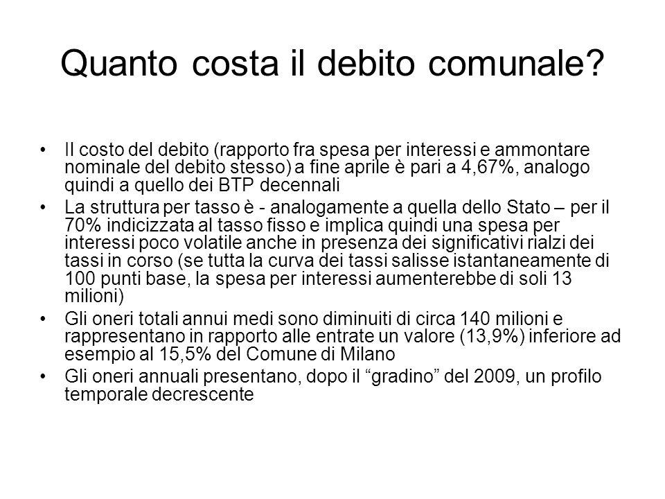 Quanto costa il debito comunale? Il costo del debito (rapporto fra spesa per interessi e ammontare nominale del debito stesso) a fine aprile è pari a