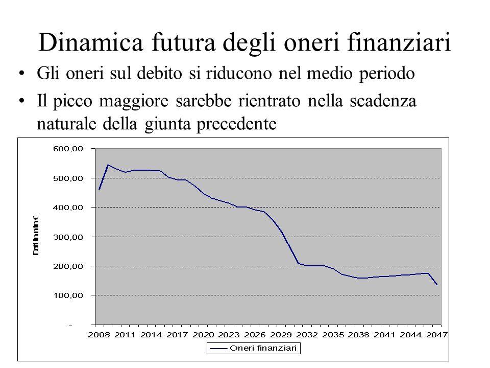 Dinamica futura degli oneri finanziari Gli oneri sul debito si riducono nel medio periodo Il picco maggiore sarebbe rientrato nella scadenza naturale