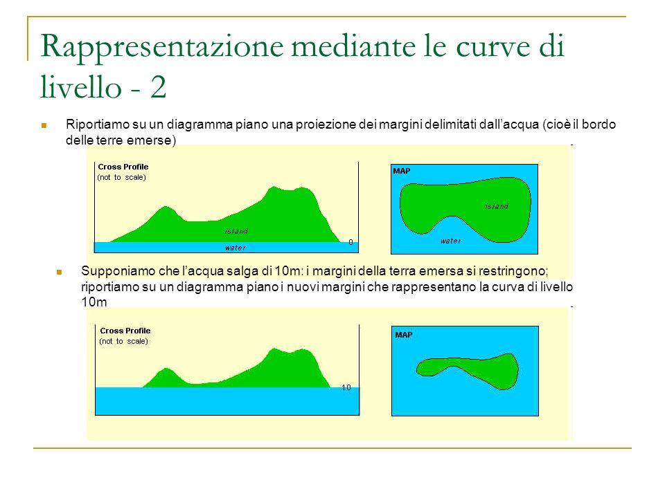 Rappresentazione mediante le curve di livello - 2 Riportiamo su un diagramma piano una proiezione dei margini delimitati dallacqua (cioè il bordo dell