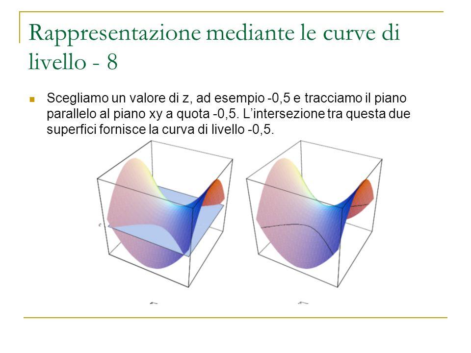 Rappresentazione mediante le curve di livello - 8 Scegliamo un valore di z, ad esempio -0,5 e tracciamo il piano parallelo al piano xy a quota -0,5. L