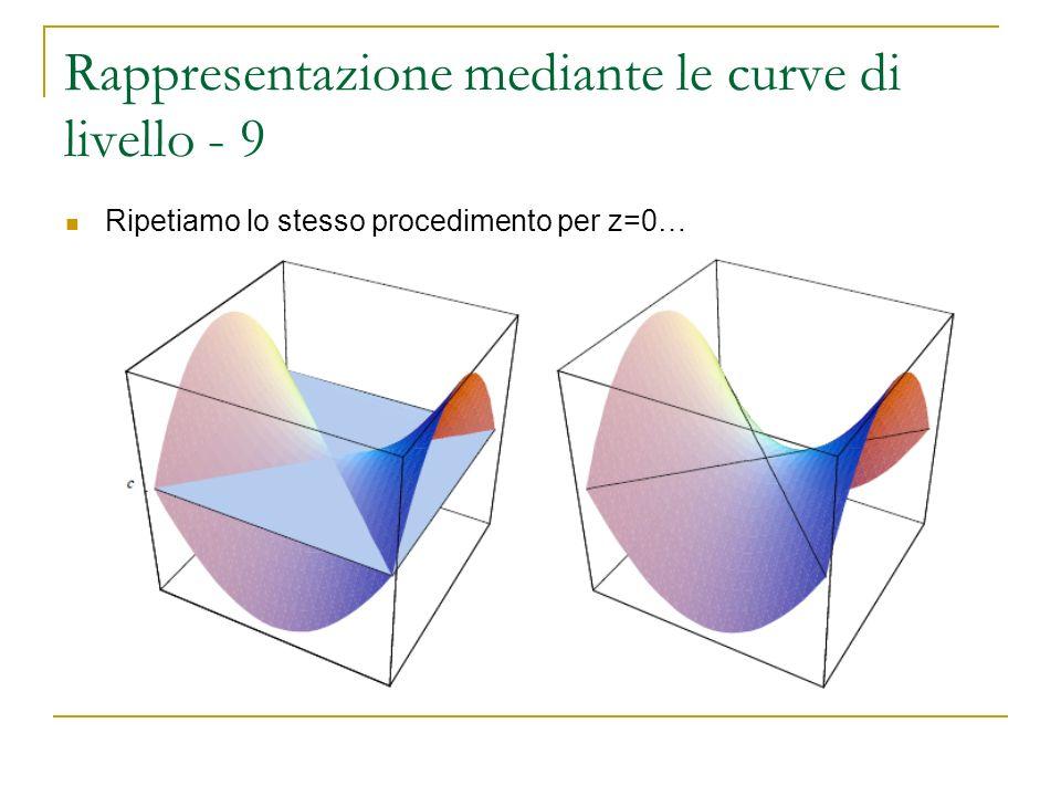 Rappresentazione mediante le curve di livello - 9 Ripetiamo lo stesso procedimento per z=0…