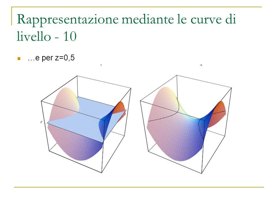 Rappresentazione mediante le curve di livello - 10 …e per z=0,5