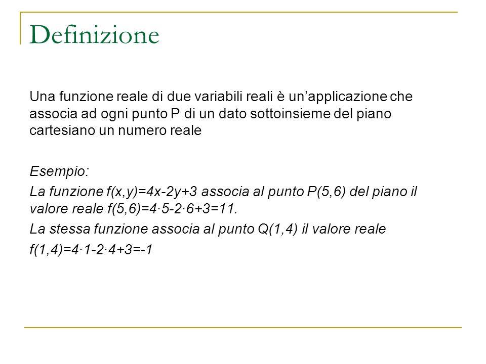 Una funzione in due variabili è generalmente indicata con la seguente notazione Lintero insieme dei punti del piano si indica con, cioè, linsieme di coppie ordinate di numeri reali (che si può indicare anche come ) Linsieme D del piano è detto dominio della funzione ed è un sottoinsieme di Più brevemente, la funzione può essere indicata anche come z=f(x,y) NOTA BENE: ad ogni COPPIA di numeri reali (x,y) appartenente a D corrisponde UN SOLO numero reale z.