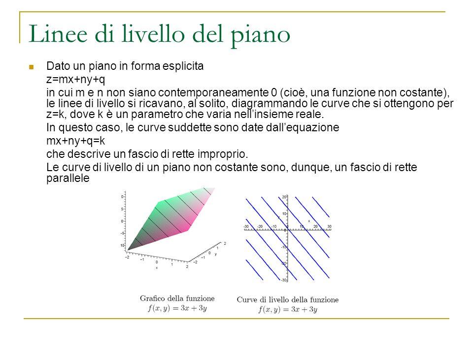 Linee di livello del piano Dato un piano in forma esplicita z=mx+ny+q in cui m e n non siano contemporaneamente 0 (cioè, una funzione non costante), l