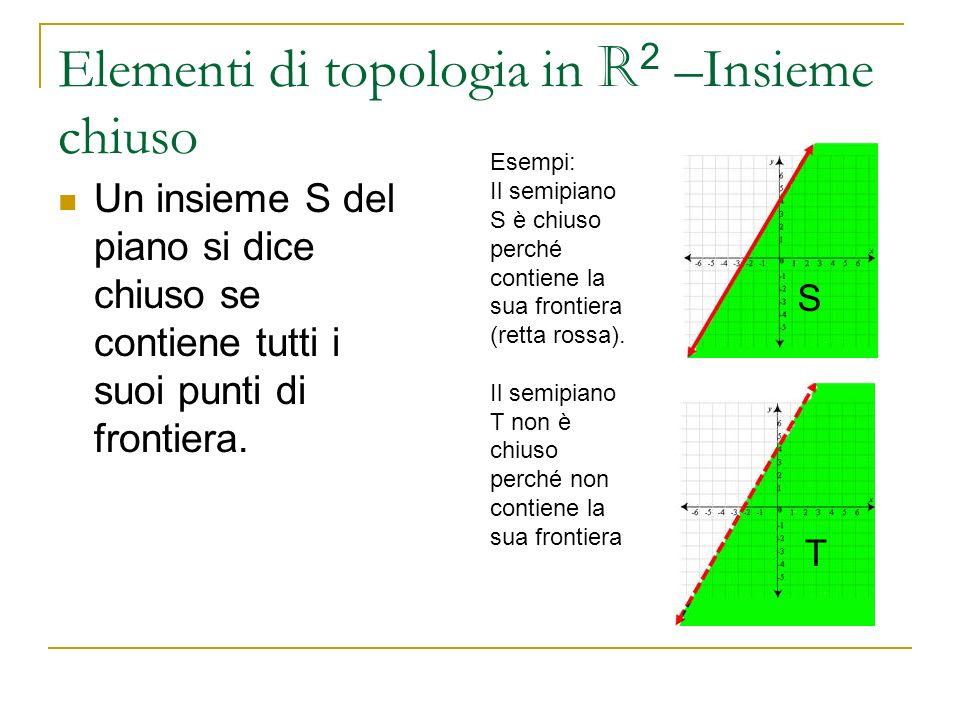 Elementi di topologia in R 2 –Insieme chiuso Un insieme S del piano si dice chiuso se contiene tutti i suoi punti di frontiera. Esempi: Il semipiano S