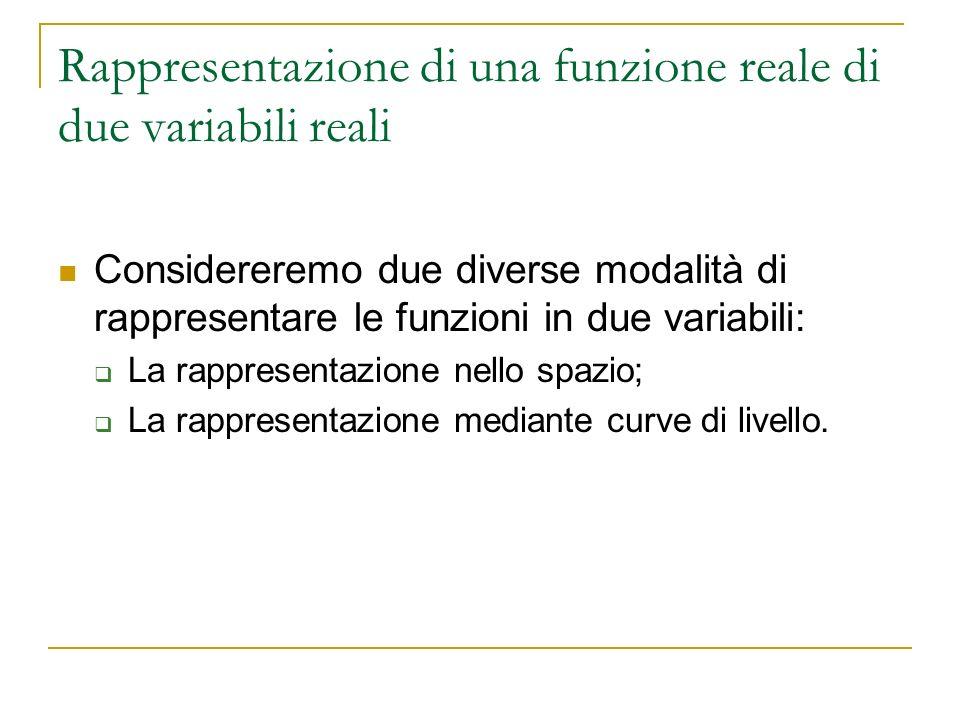 Rappresentazione di una funzione reale di due variabili reali Considereremo due diverse modalità di rappresentare le funzioni in due variabili: La rap