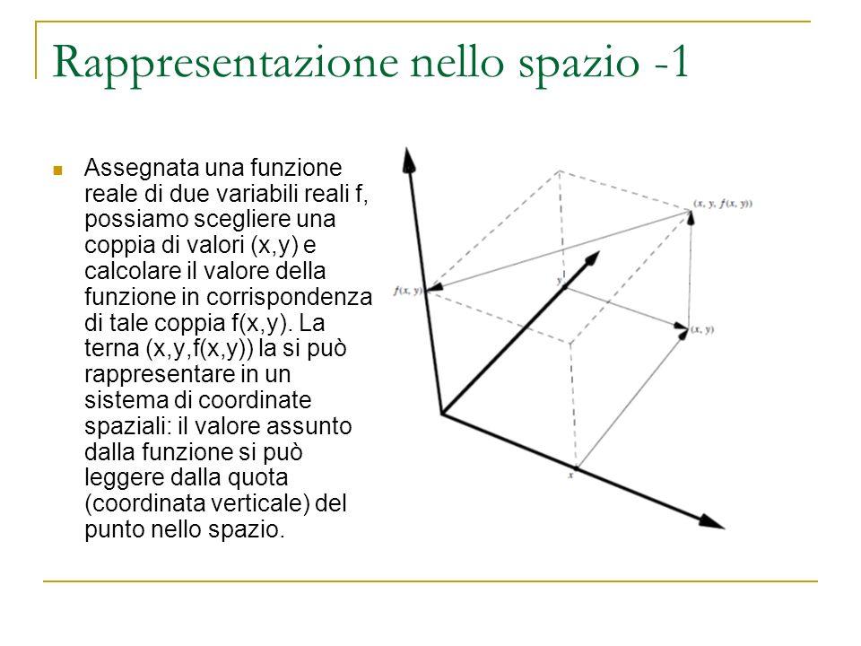 Rappresentazione nello spazio -2 Ripetiamo questa stessa operazione per diversi punti del dominio (fig.