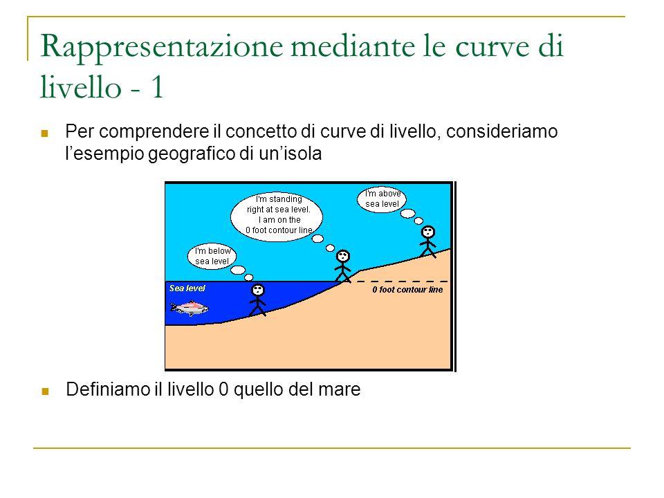 Rappresentazione mediante le curve di livello - 2 Riportiamo su un diagramma piano una proiezione dei margini delimitati dallacqua (cioè il bordo delle terre emerse) Supponiamo che lacqua salga di 10m: i margini della terra emersa si restringono; riportiamo su un diagramma piano i nuovi margini che rappresentano la curva di livello 10m