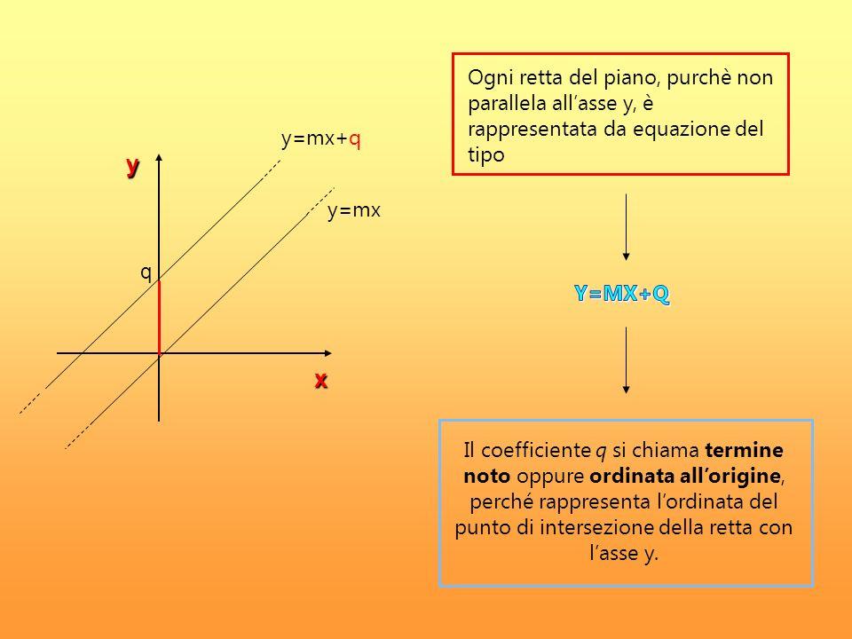 q x y y=mx y=mx+q Ogni retta del piano, purchè non parallela allasse y, è rappresentata da equazione del tipo Il coefficiente q si chiama termine noto