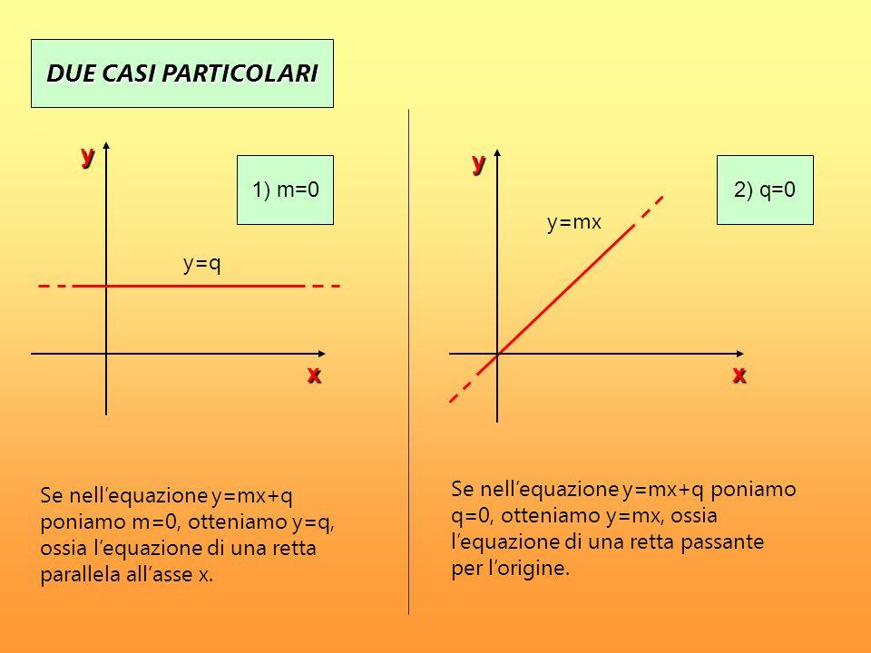 DUE CASI PARTICOLARI Se nellequazione y=mx+q poniamo m=0, otteniamo y=q, ossia lequazione di una retta parallela allasse x. Se nellequazione y=mx+q po
