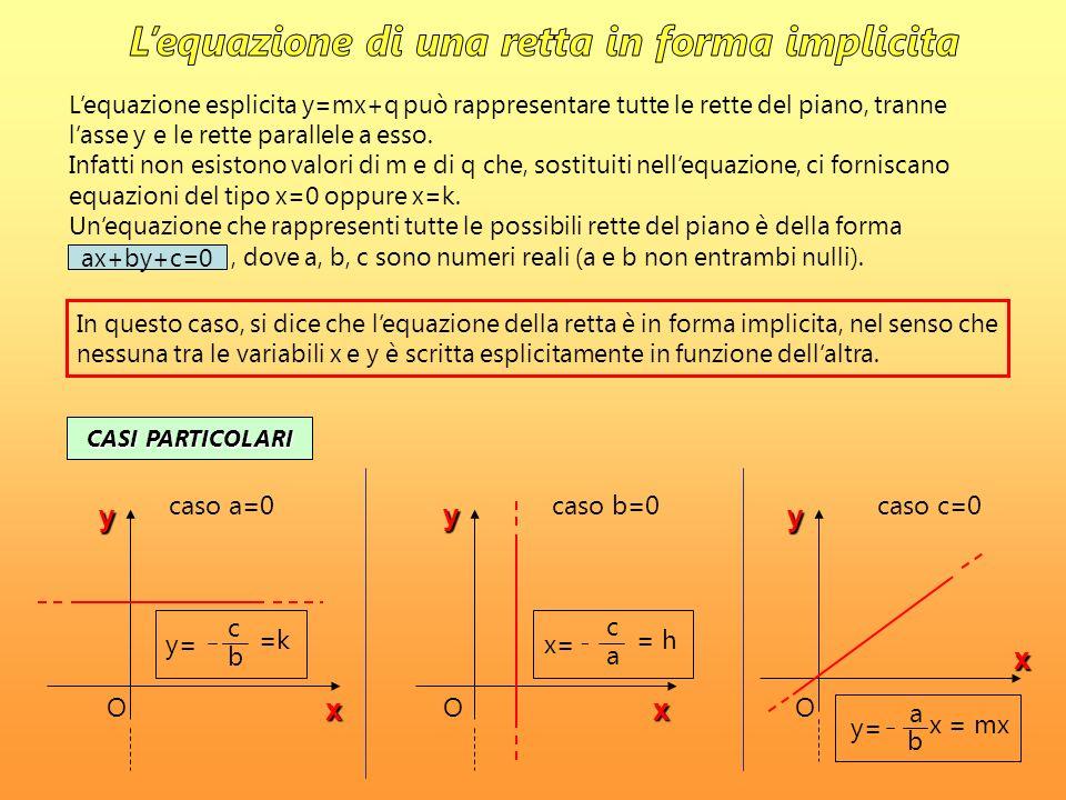 Lequazione esplicita y=mx+q può rappresentare tutte le rette del piano, tranne lasse y e le rette parallele a esso. Infatti non esistono valori di m e