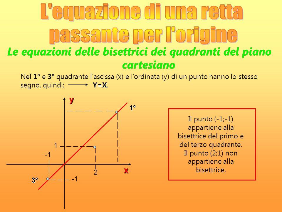 y 1° 1 2 x Il punto (-1;-1) appartiene alla bisettrice del primo e del terzo quadrante. Il punto (2;1) non appartiene alla bisettrice. Y=X Nel 1° e 3°